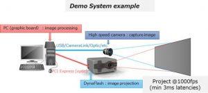 DynaFlash: demo system